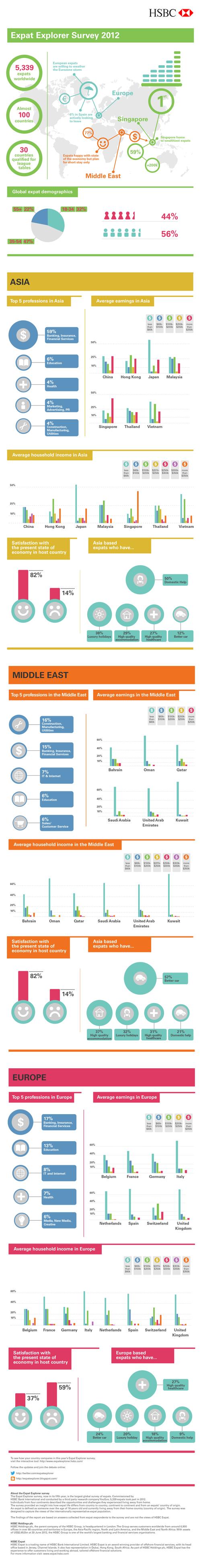 HSBC Expat Launches their New Expat Explorer Survey [Infographic]